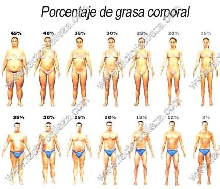 Reducir el porcentaje de grasa corporal